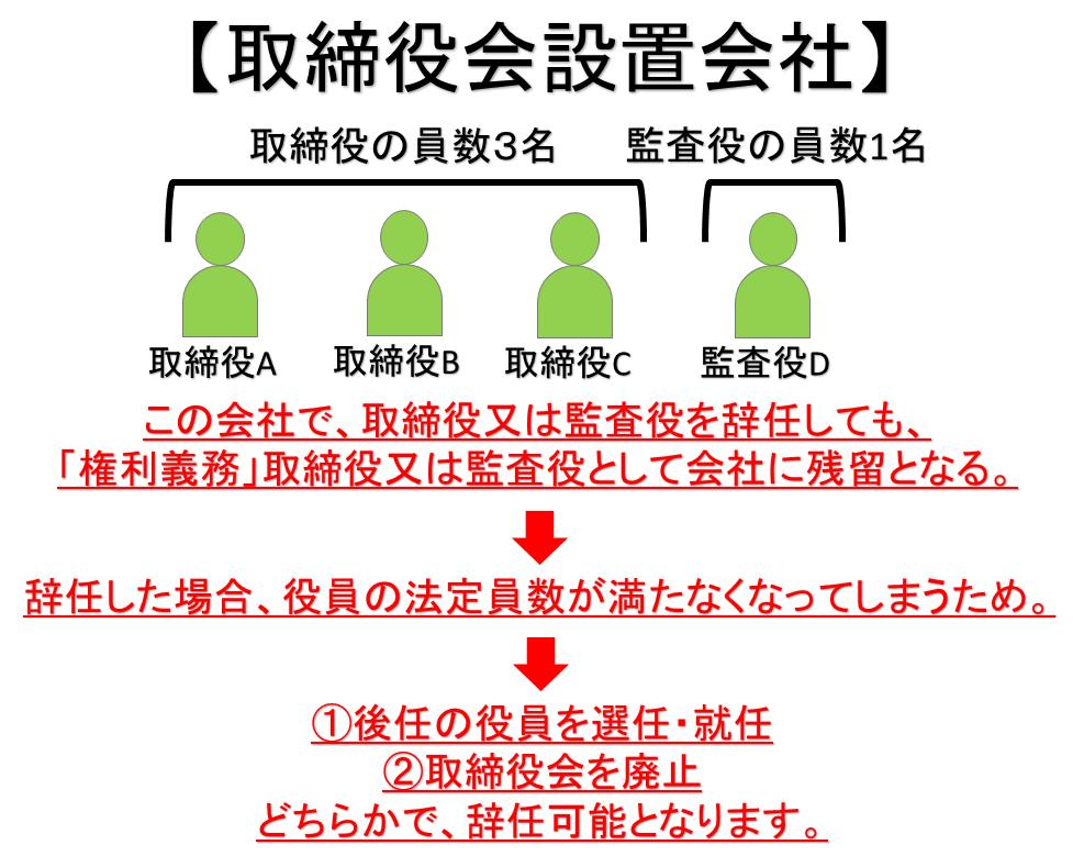 役員(取締役・監査役)の辞任登記 | 広島の司法書士武田圭史のブログ